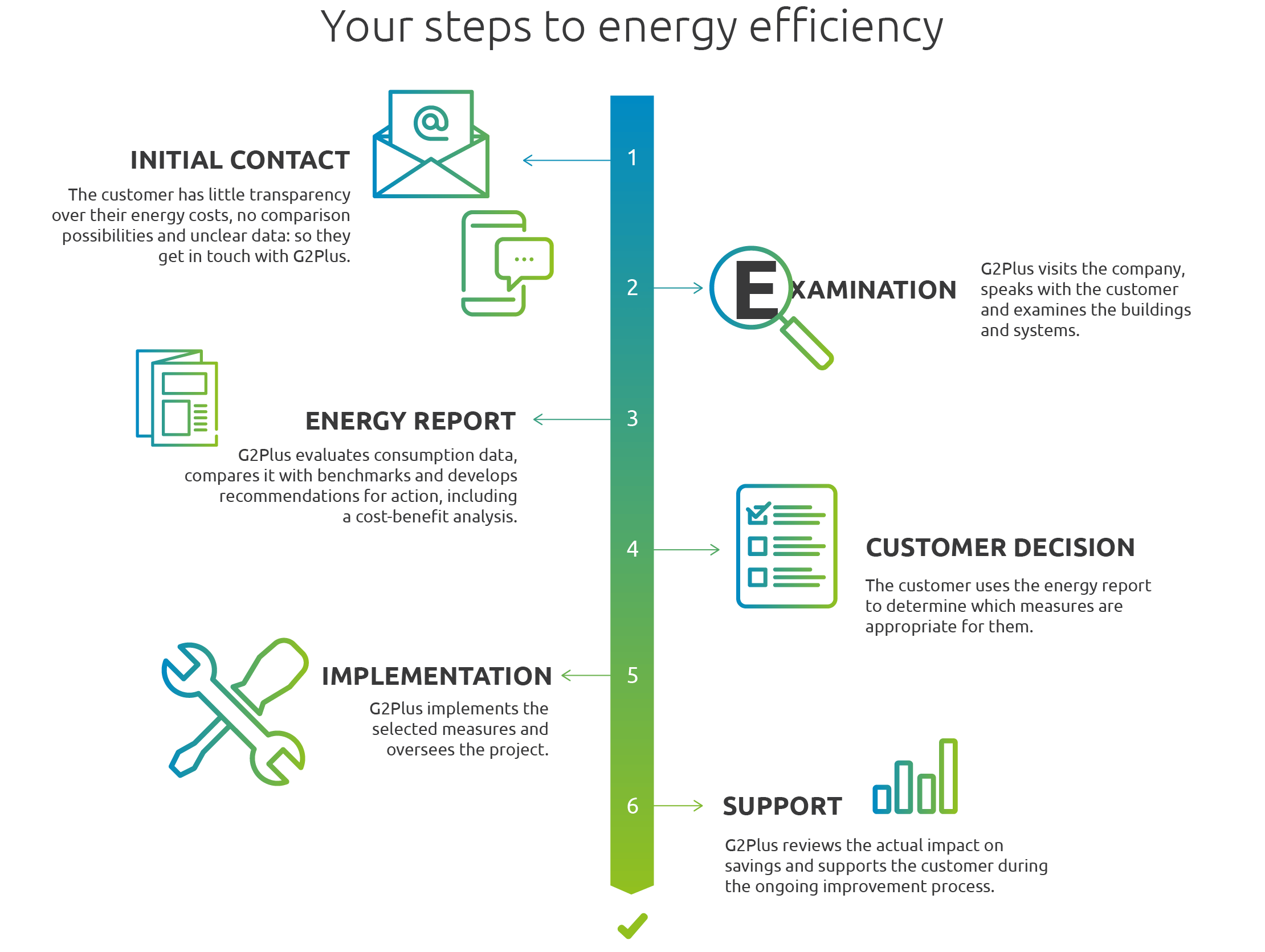 Our way to your energy efficiency