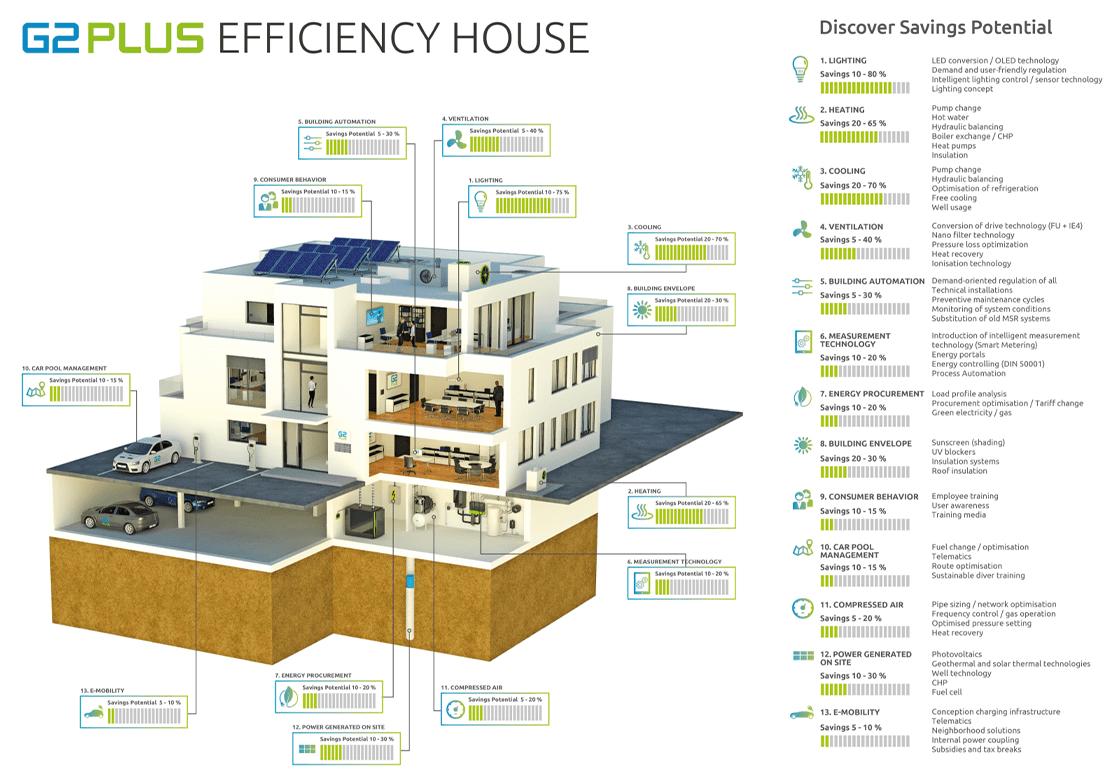 G2Plus Efficiency-House