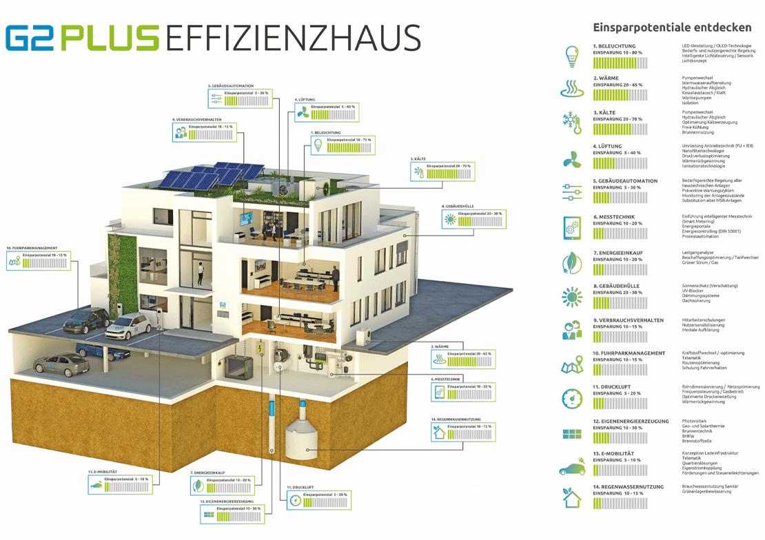 G2Plus Effizienzhaus Grafik